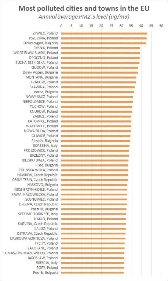 Najbardziej zanieczyszczone miasta w EU