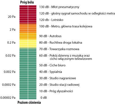 Głośność pracy – jeden z najważniejszych parametrów przy wyborze oczyszczacza i nawilżacza powietrza.